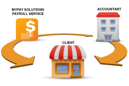Diagram showing how clients can receive payroll communications from both myPay Solutions and their accountant