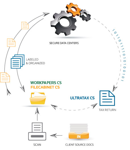 How Workpapers CS, UltraTax CS, and FileCabinet CS work together to save time, money and resources during the busy tax season