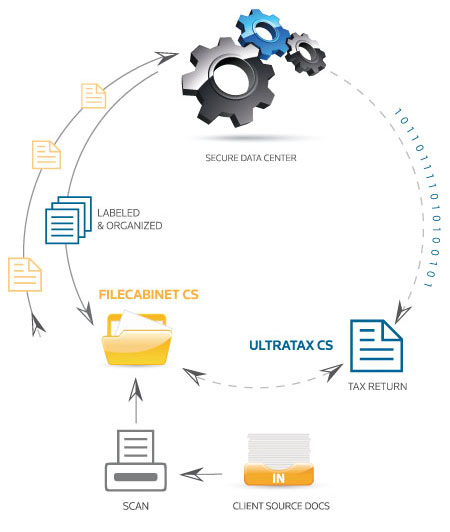 How UltraTax CS and FileCabinet CS work together to save time, money and resources during the busy tax season