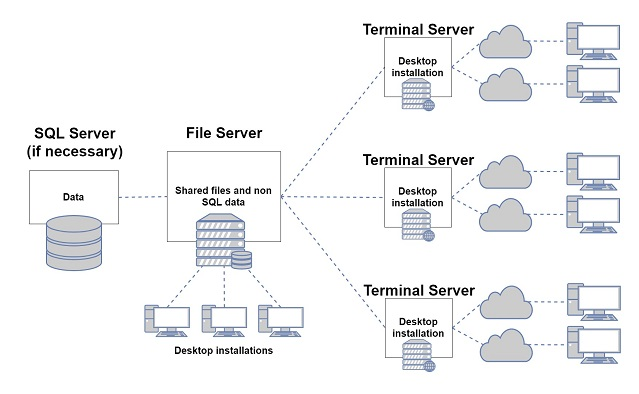Terminal server best practices for CS Professional Suite